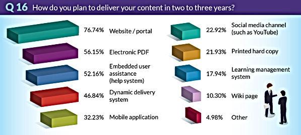 TrendsSurvey2018-Q16-DeliverContentIn2To