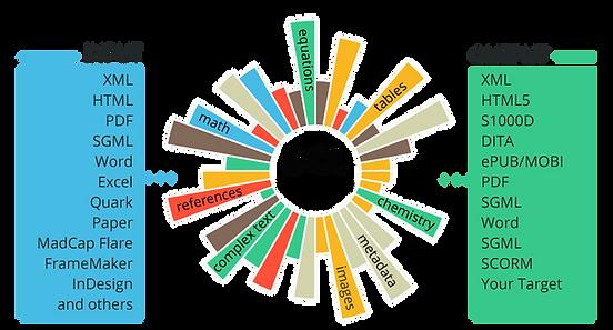 DCL Conversion Model
