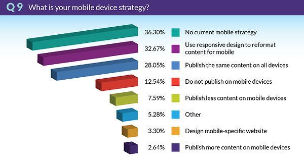 TrendsSurvey2018-Q9-MobileDeviceStrategy