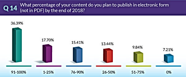 TrendsSurvey2018-Q14-PlanToPublishInElec