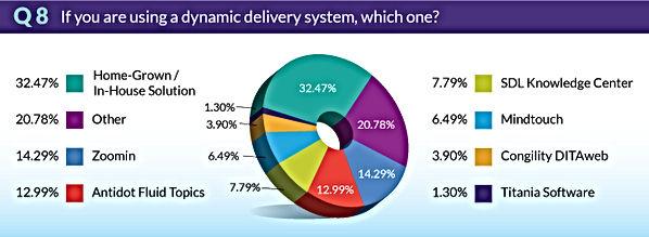TrendsSurvey2018-Q8-Dynamic-Delivery.jpg