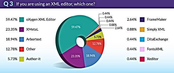 TrendsSurvey2018-Q3-XMLeditor.jpg