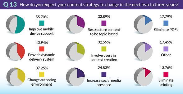 TrendsSurvey2018-Q13-ContentStrategyToCh