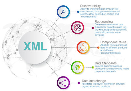 XML conversions for publishers