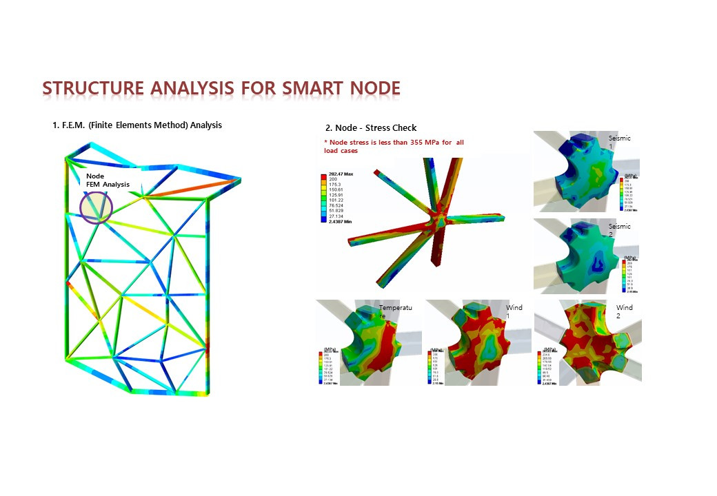 Structural Analsys