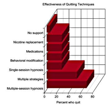 Effectiveness of Quitting Smoking with Hypnosis in Sharon, Pa