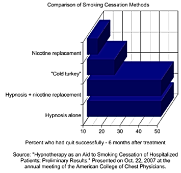 Does Hypnosis Work for Smoking Cessation in Sharon Pa