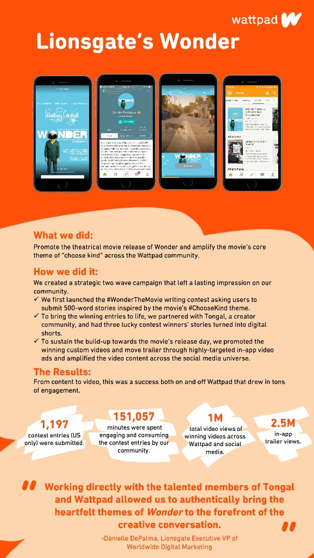 How Wattpad Uses Storytelling to Enrich its Brand Partnerships