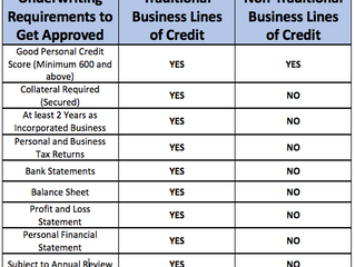 How to get approved for Business Lines of Credit?