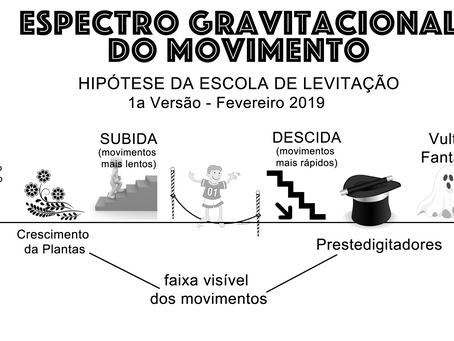 Espectro Gravitacional do Movimento