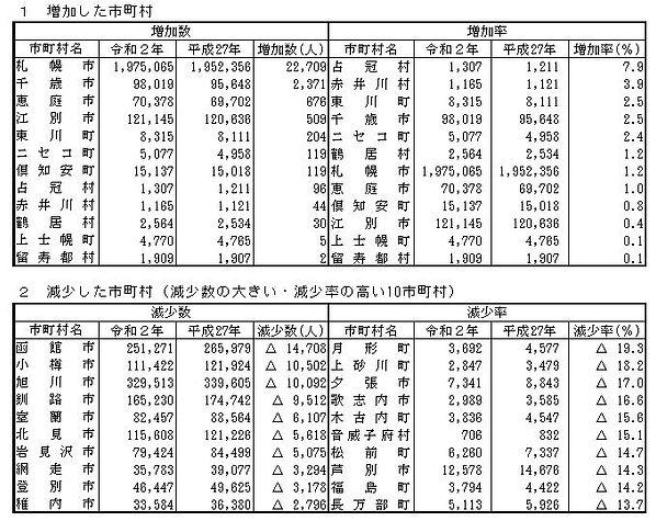 北海道人口增加減少.JPG