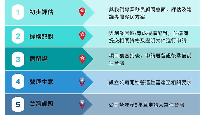 台灣創業簽證申辦流程.png