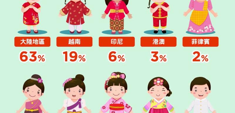那個國家最多人移民台灣?