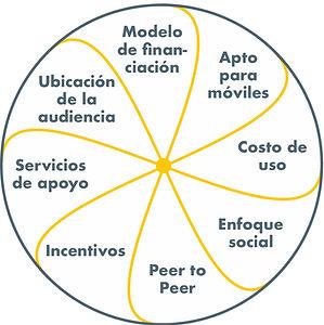 crowdfunding module 2 (esp) - Graphic 1.