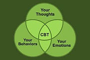 CBT Cognitive Behavioral Therapy