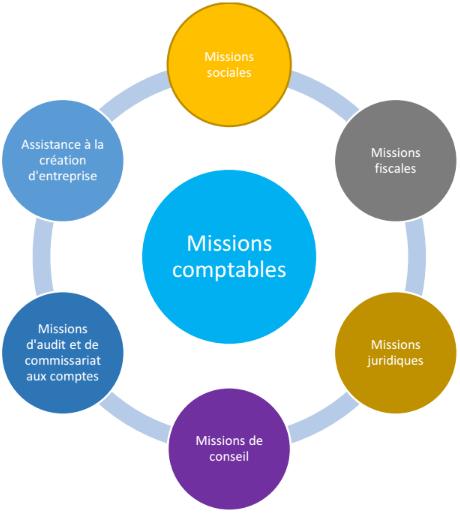 Les missions du cabinet 2G Conseil