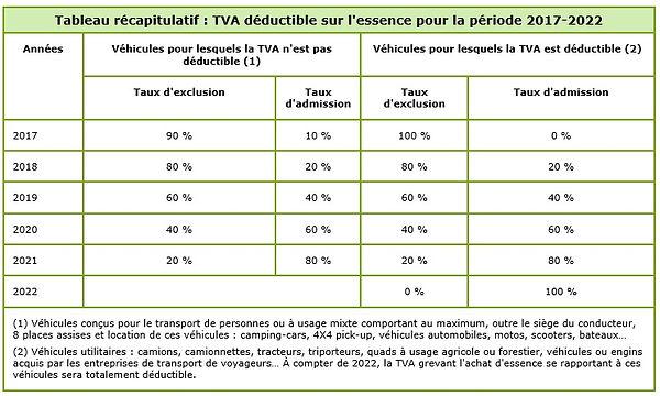 Tableau_récapitulatif_TVA_déductible_sur