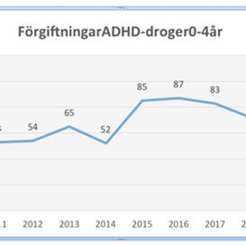 657 småbarn 0-4 år förgiftade av ADHD-droger
