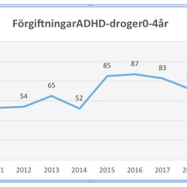 """231 barn tog medvetet överdoser av """"ADHD-droger""""                                       Totalt 657 sm"""
