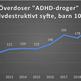 """227 barn tog överdoser av """"ADHD-droger"""" i självdestruktivt syfte 2020 – media och myndigheter tiger"""