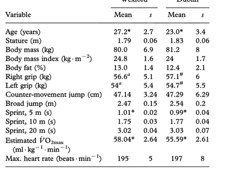 A physiological comparison of two inter-county hurling teams