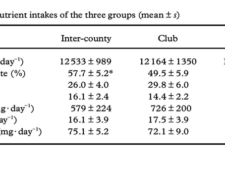 Dietary analysis and comparison of inter-county and club Gaelic football teams