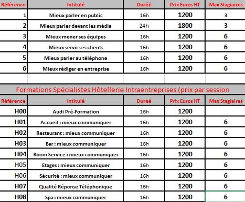 Les tarifs de formation en communication comportementale chez EA Pro Nantes