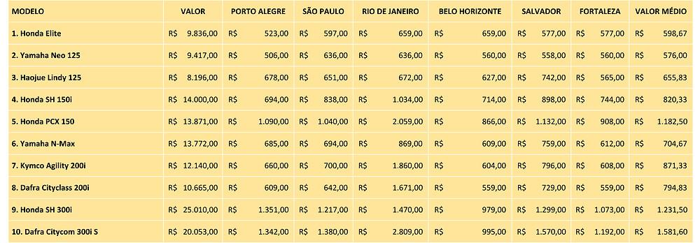 tabela-valor-seguro-total-melhores-scooter-brasil