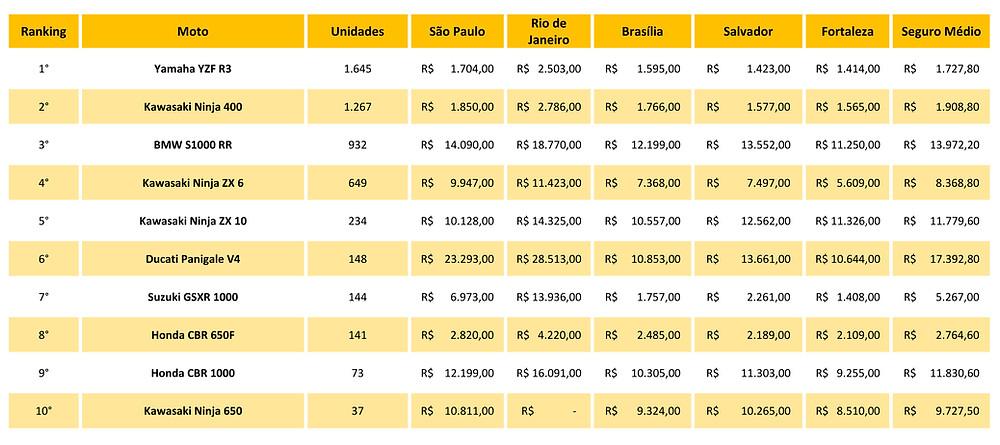 seguro-motos-esportivas-mais-vendidas-brasil-2020