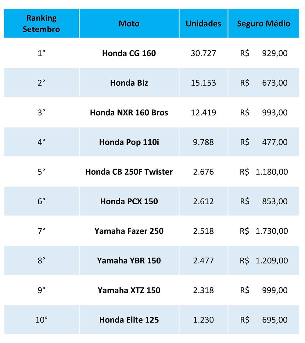 motos-mais-vendidas-brasil-setembro-2020