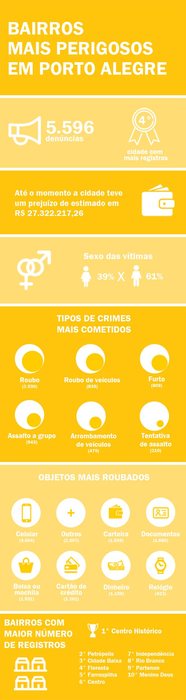 Infográfico dos bairros mais perigosos em Porto Alegre
