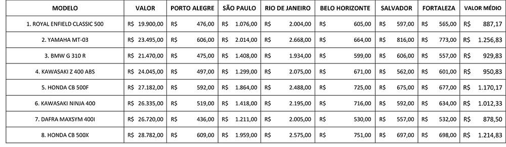 Tabela-seguro-motos-500cc-cobertura-roubo