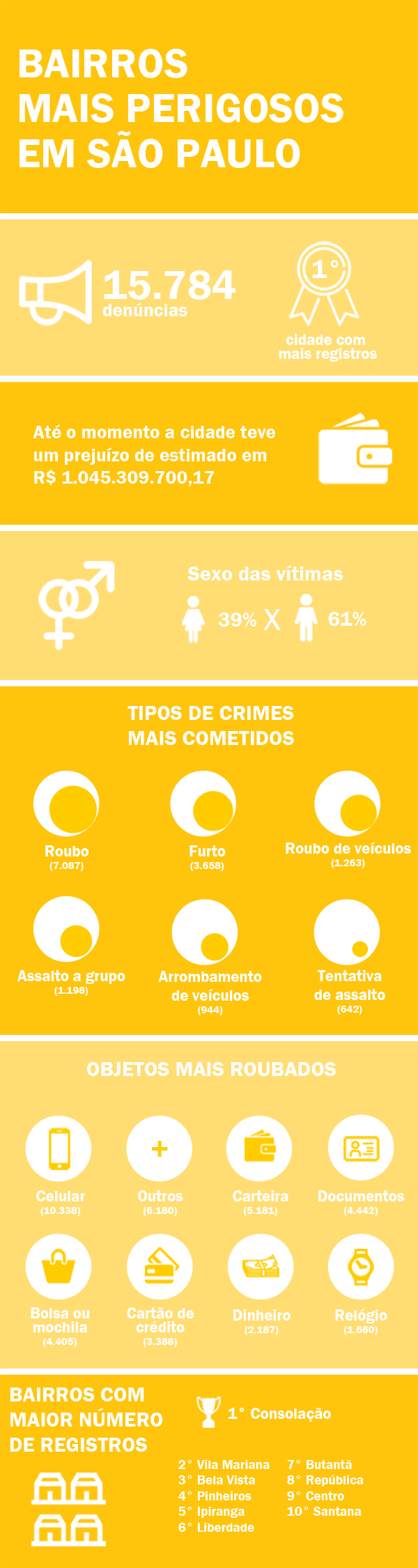 Infográfico dos bairros mais perigosos em São Paulo