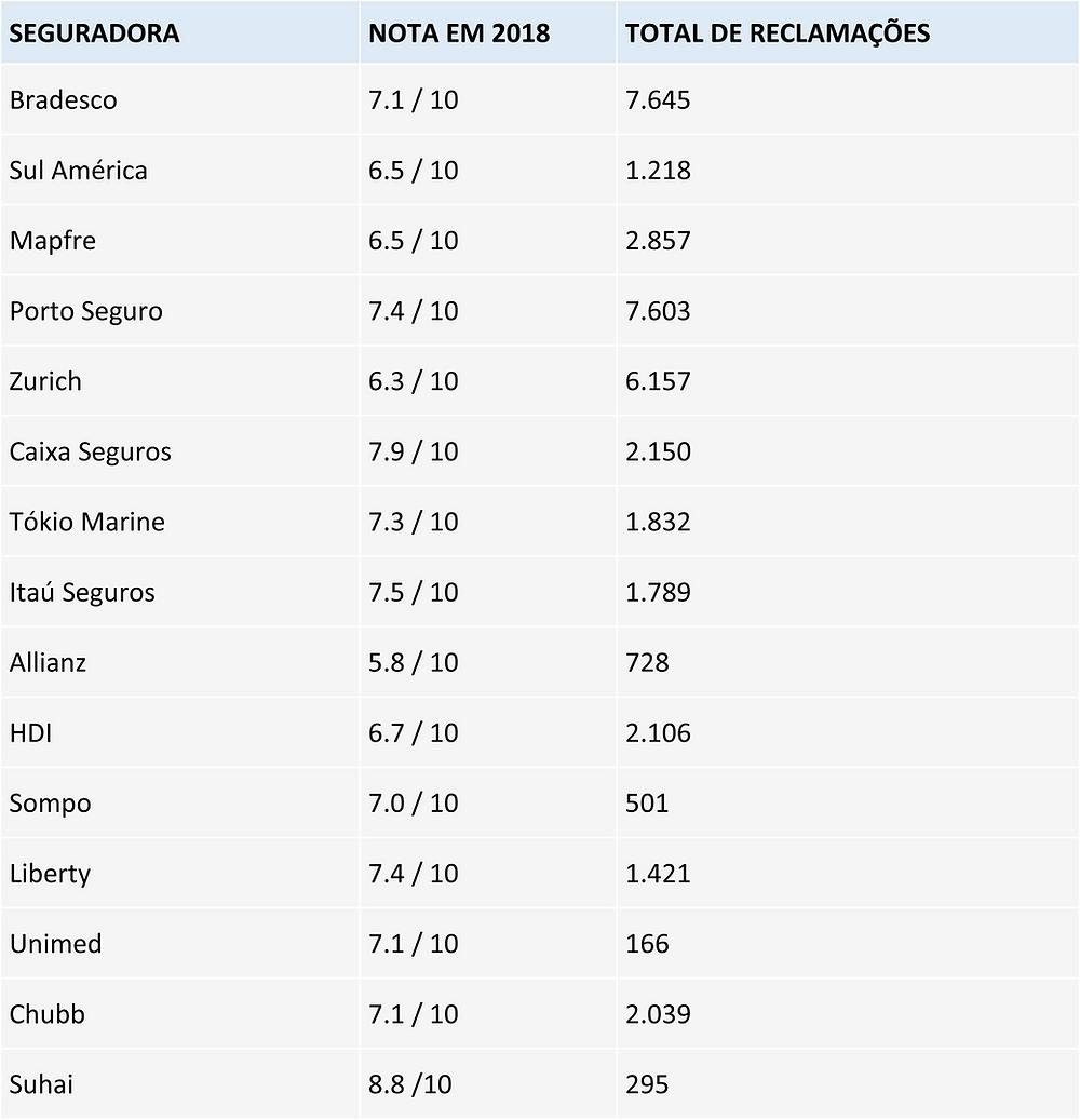 ranking-seguradoras-brasil-reclame-aqui