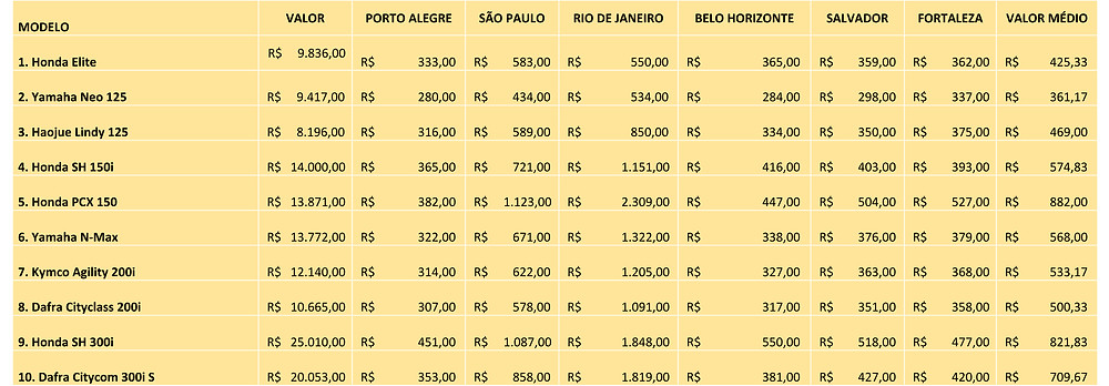 tabela-valor-seguro-roubo-melhores-scooter-brasil