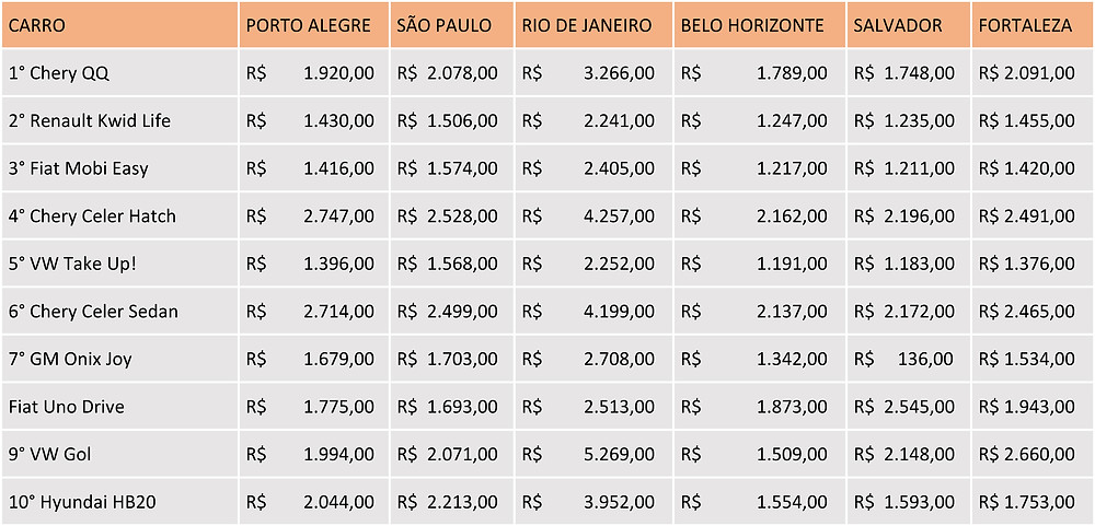 Tabela-carros-mais-baratos-brasil-2019