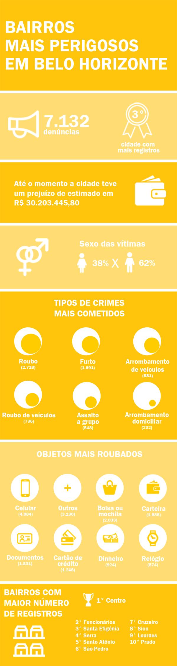Infográfico dos bairros mais perigoso de Belo Horizonte