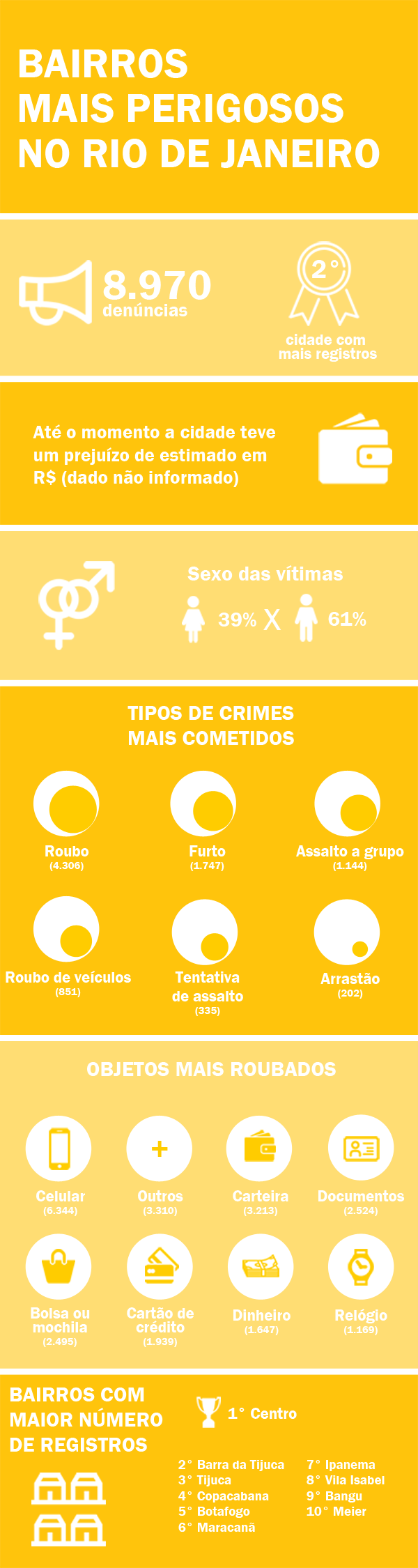 Infográfico dos bairros mais perigosos no Rio de Janeiro