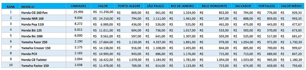 Seguro-total-10-motos-mais-vendidas-no-Brasil-Julho-2020