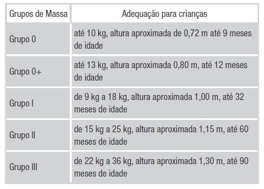 Tabela-adequacao-cadeirinha-criancas