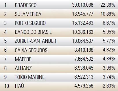 maiores-seguradoras-no-brasil