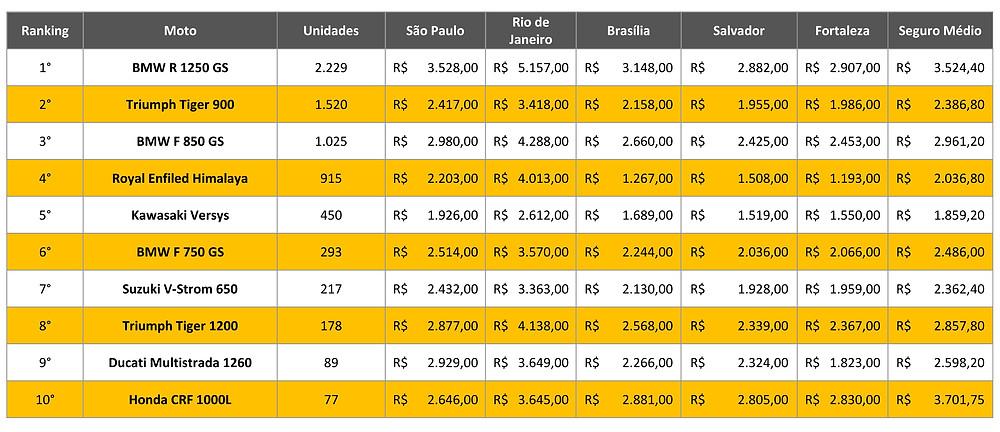 tabela-preço-seguro-big-trails-mais-vendidas-brasil-2021