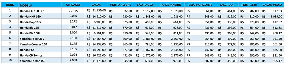 Seguro-roubo-10-motos-mais-vendidas-no-Brasil-Julho-2020