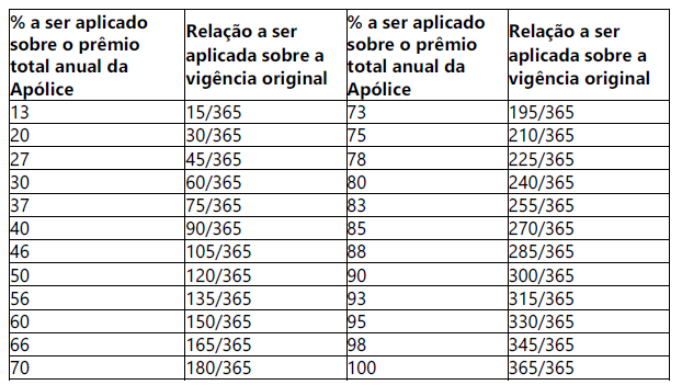 Tabela-prazo-curto-seguradoras