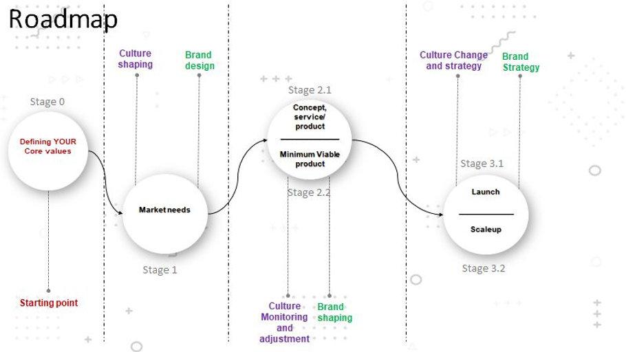 culture brand roadmap.jpg