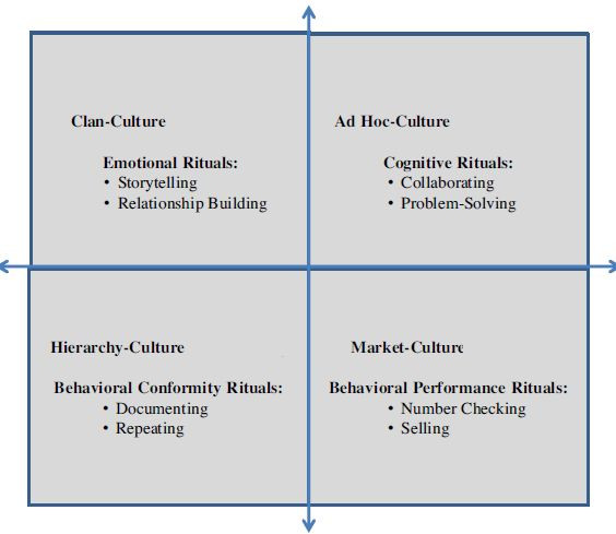 """Erhardt, Martin-Rios and Heckscher -"""" Am I doing the right thing? Unpacking workplace rituals as mechanisms for strong organisational culture"""""""