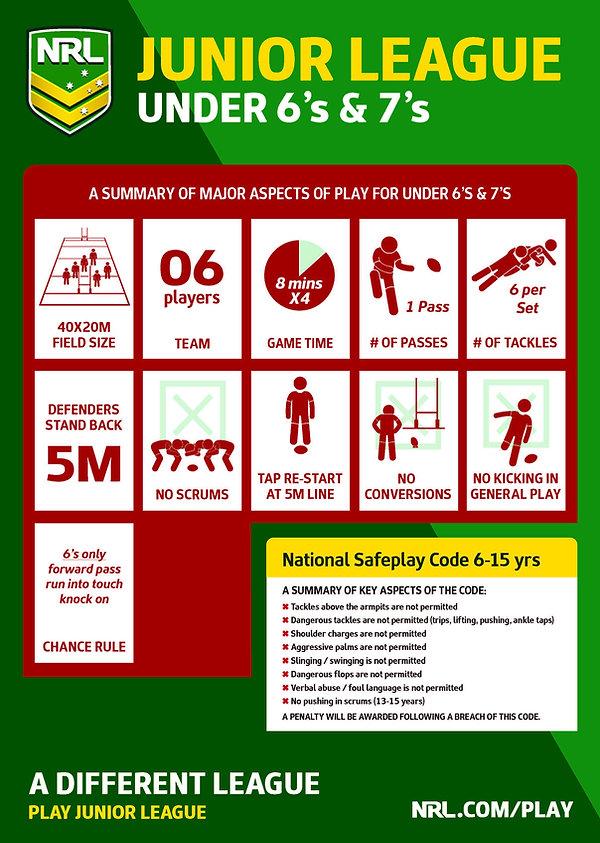 DPS171 NRL Your Age What Stage U6 & U7.j