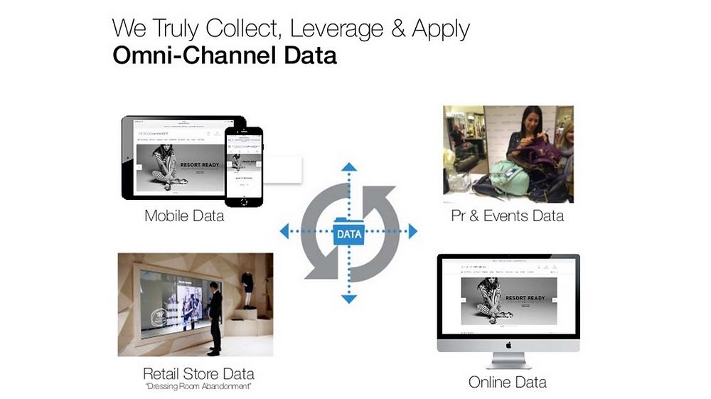 Rebecca Minkoff Omni-Channel Data in-store and online