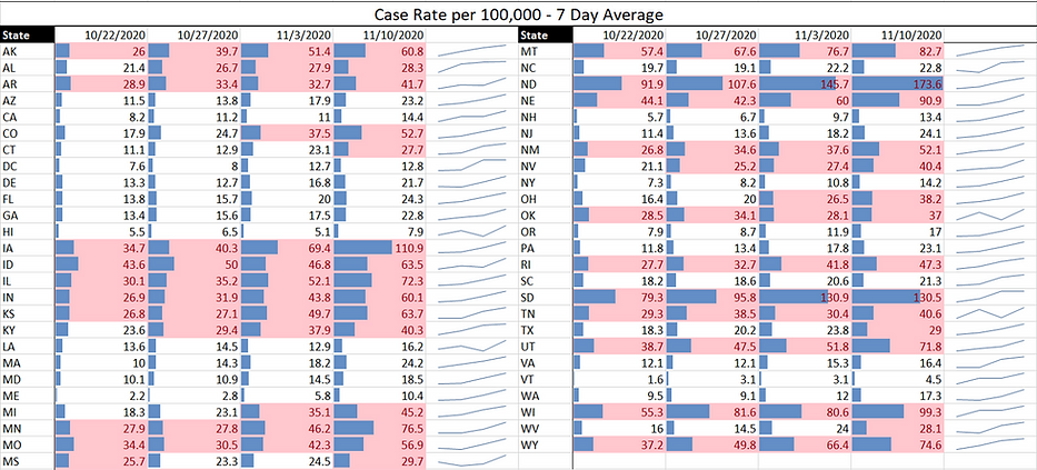 2020.11.11 Case Rate.png