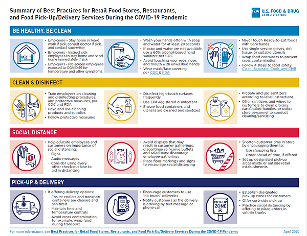 Summary of Best Practices for Retail Food Stores, Restaurants, and Food Pick-Up/Delivery Services During the COVID-19 Pandemic